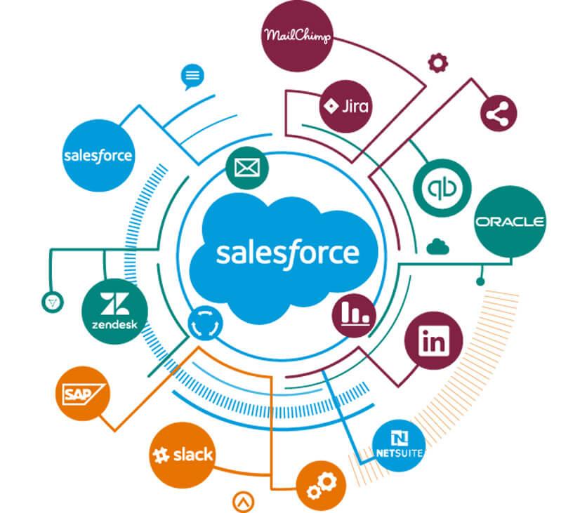 Salesforce Entegrasyon Hizmetleri